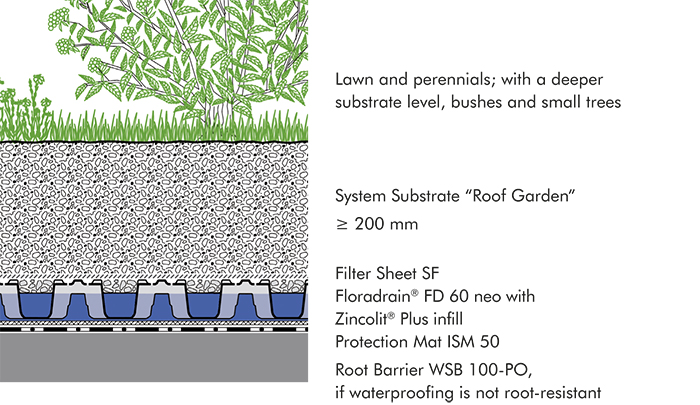 "System build-up ""Roof Garden"""