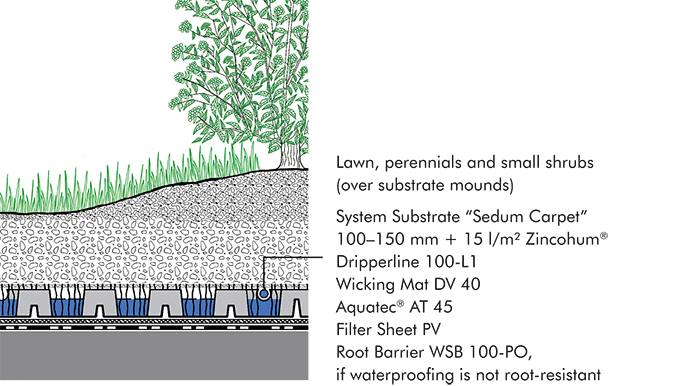 "System build-up ""Roof Garden with Aquatec®"""