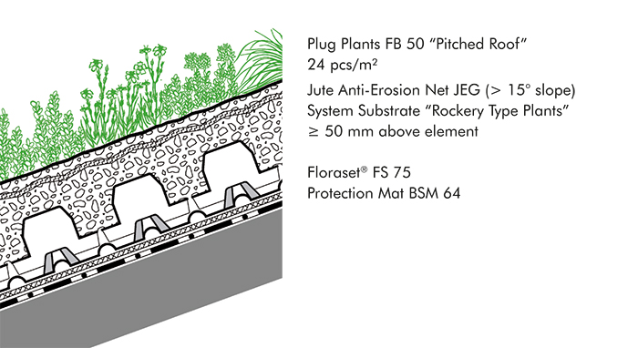 "System build-up ""Pitched Green Roofs up to 25°"""